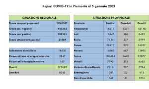 covid dati 05 gen