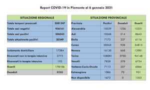 dati covid 06 gen