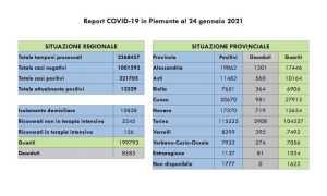 dati covid 24 gen